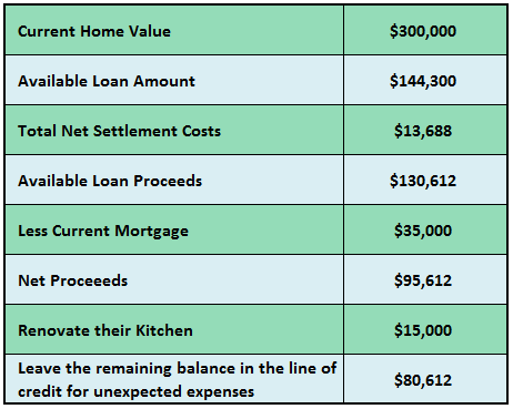 How Does A Reverse Mortgage Work An Example To Explain How It Works