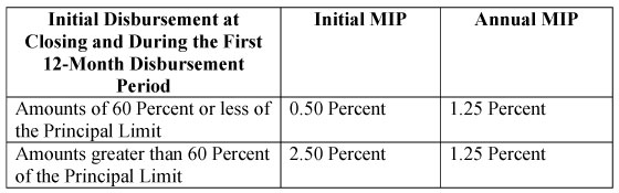 Chart about MIP of Reverse Mortgage Loans