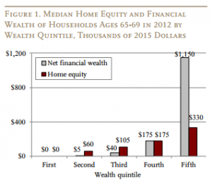 Reverse Mortgage Home Equity and Financial Wealth Chart
